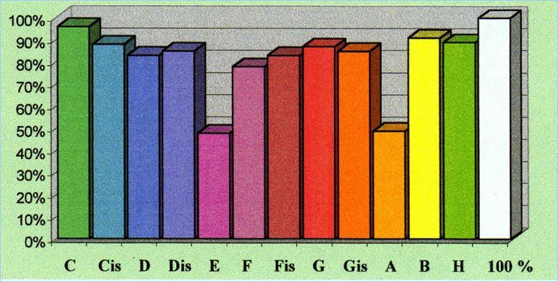 Energietabelle III