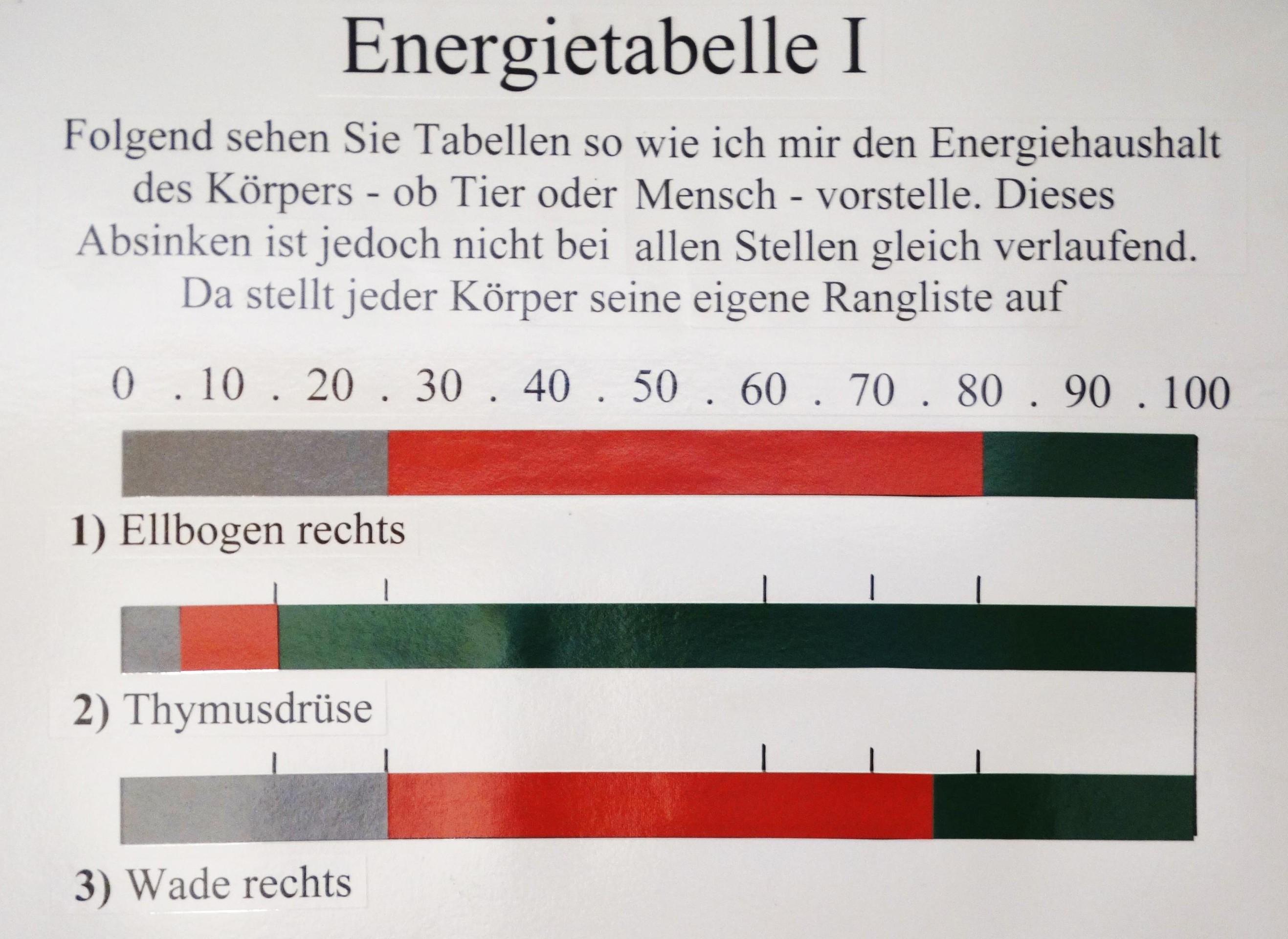Energie-Tabelle 4