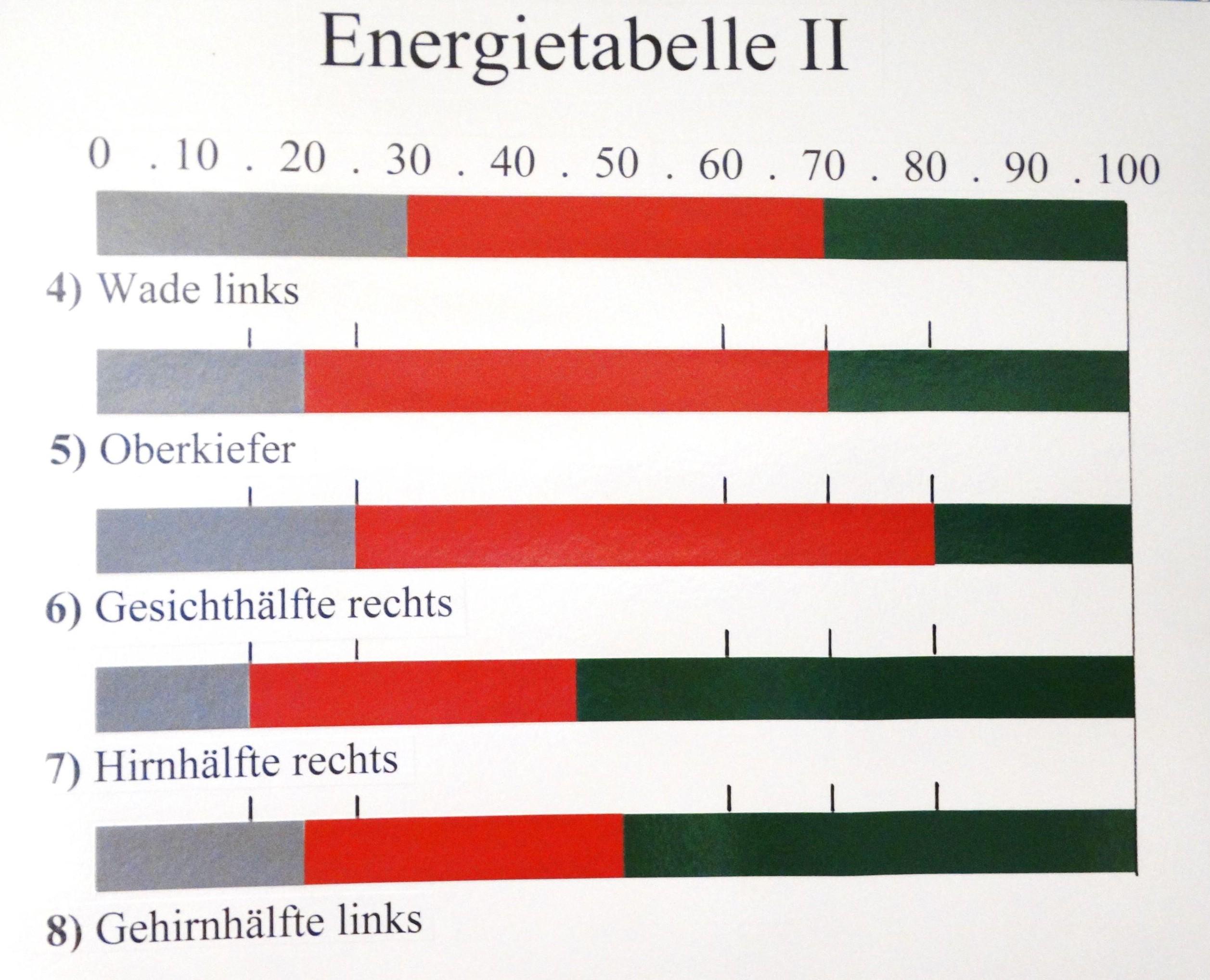 Energie-Tabelle 5